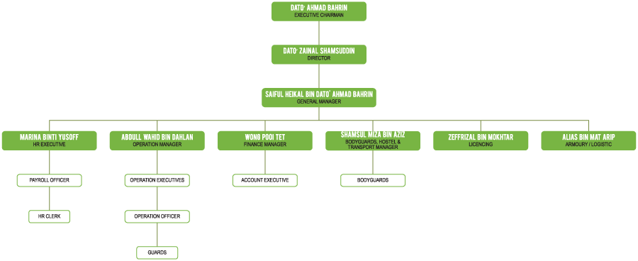 K&K Security Services Sdn Bhd organization chart